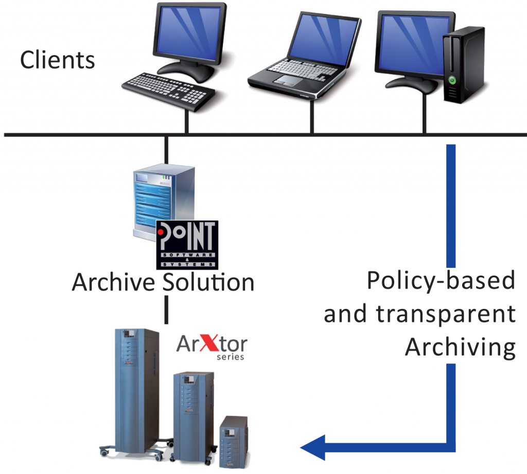 DISC ArXtor PoINT Long-term Compliant Archiving
